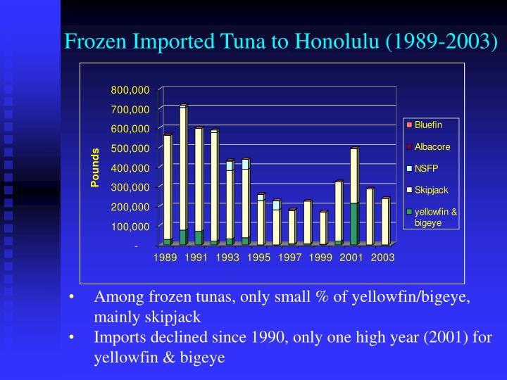 Frozen Imported Tuna to Honolulu (1989-2003)