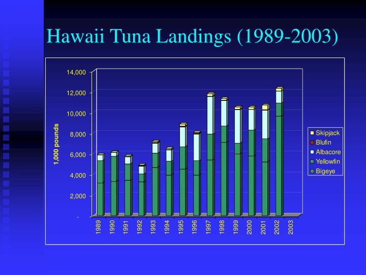 Hawaii Tuna Landings (1989-2003)