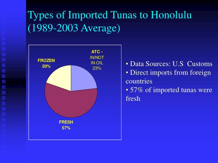 Types of imported tunas to honolulu 1989 2003 average