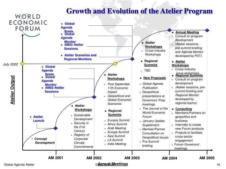 Growth and Evolution of the Atelier Program