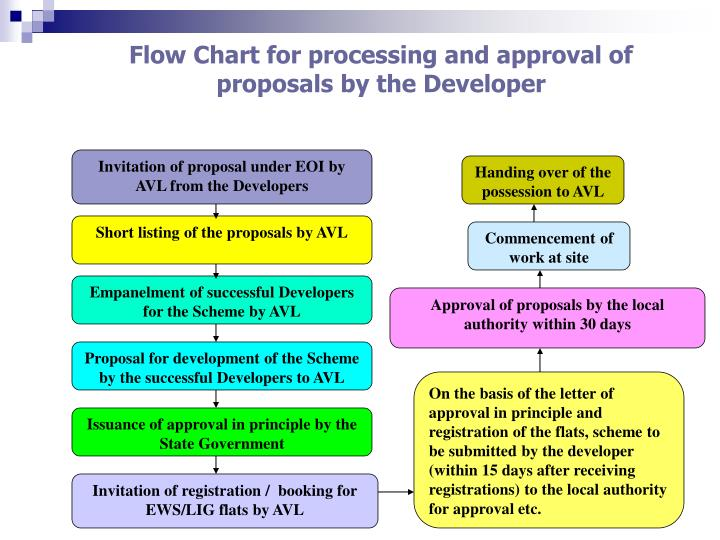 Flow Chart for processing and approval of proposals by the Developer