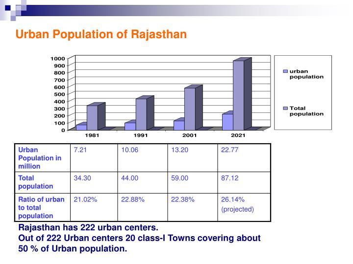 Urban population of rajasthan