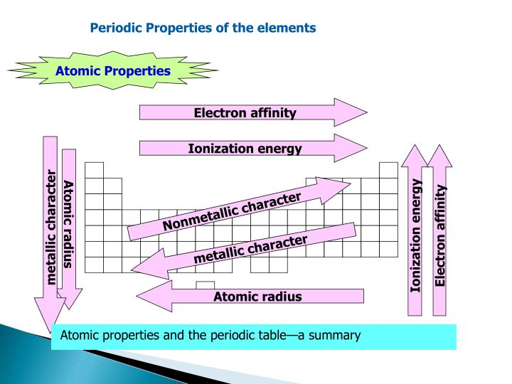 Ppt History Of The Periodic Table Powerpoint Presentation Id1210134