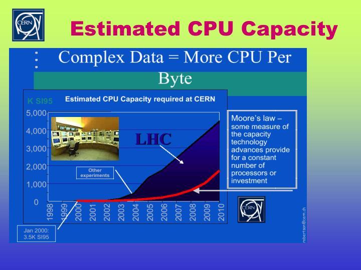 Estimated CPU Capacity
