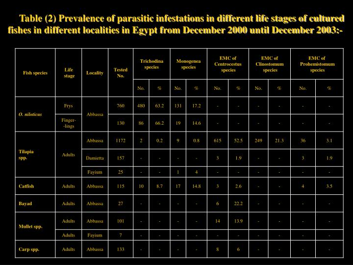 Table (2) Prevalence of parasitic infestations in different life stages of cultured fishes in different localities in Egypt from December 2000 until December 2003:-