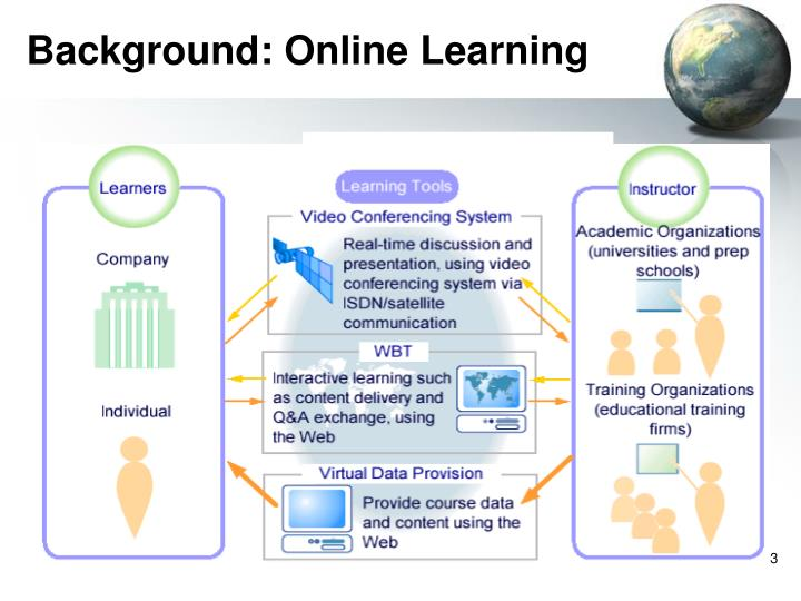 Background online learning
