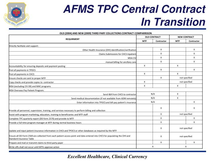 AFMS TPC Central Contract