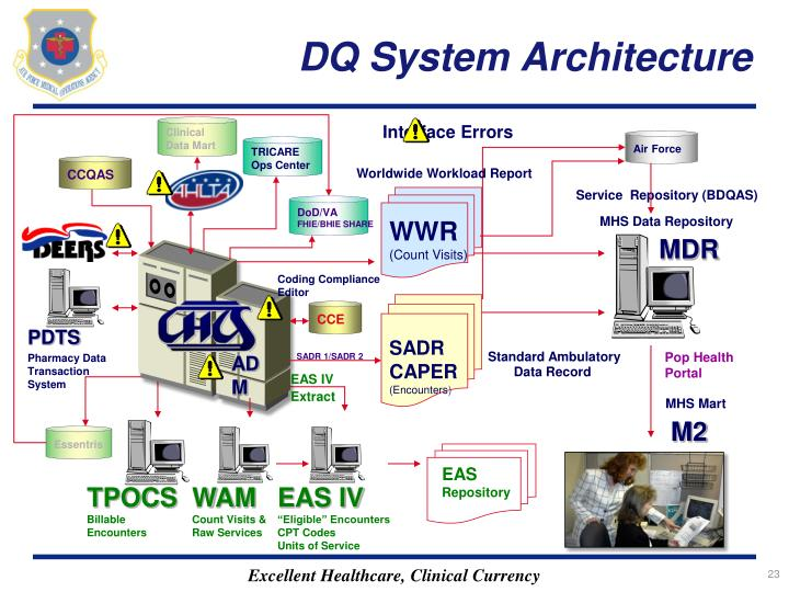 DQ System Architecture