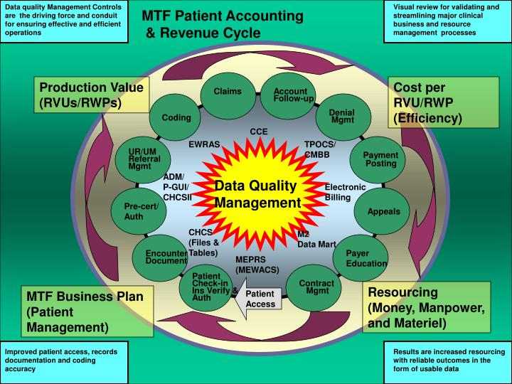 Data quality Management Controls are  the driving force and conduit for ensuring effective and efficient operations
