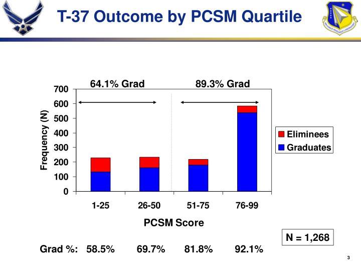 T 37 outcome by pcsm quartile