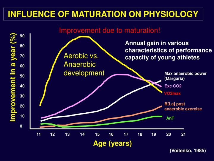 INFLUENCE OF MATURATION ON PHYSIOLOGY