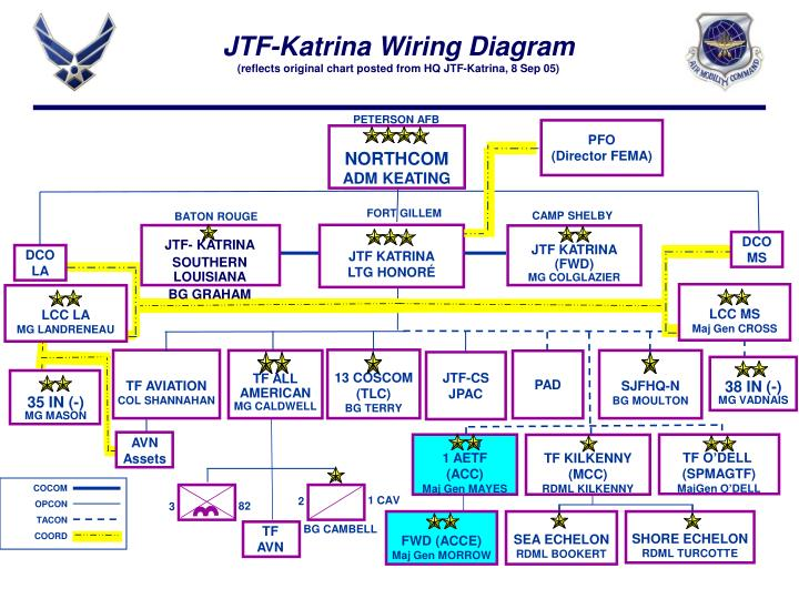 Sb besides Jtf Katrina Wiring Diagram Reflects Original Chart Posted From Hq Jtf Katrina Sep N in addition Chevrolet Wiring Diagram also Indicators further Pontiac Fiero Gt Fuse Box Diagram. on mg tf wiring diagram