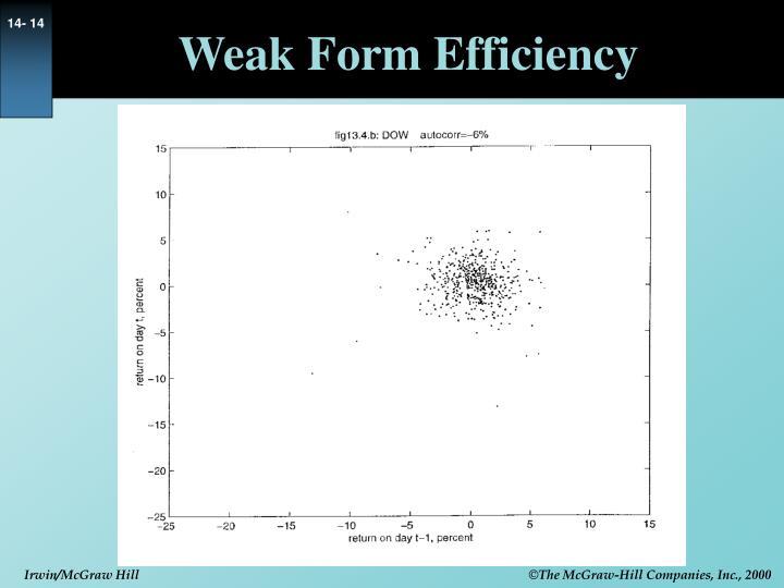 Weak Form Efficiency