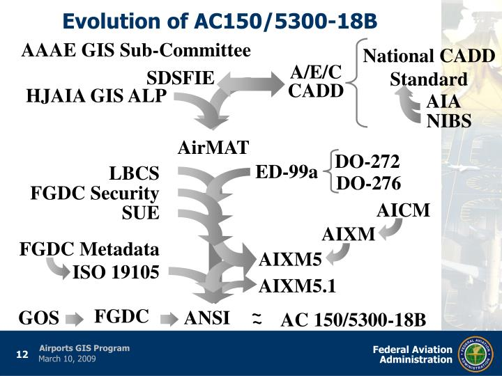 Ppt faa office of the associate administrator of airports arp evolution of ac1505300 18b publicscrutiny Image collections