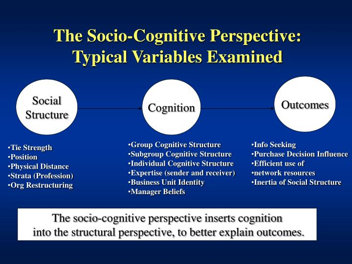 cognitive perspective The rise in popularity of cognitive behaviorism continues today it forms the basis of the most dominant and well-research formed of psychotherapy available today: cognitive-behavioral therapy, or cbt.