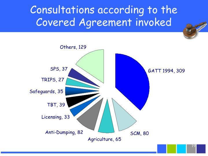 Consultations according to the Covered Agreement invoked