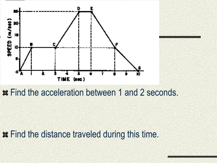 Find the acceleration between 1 and 2 seconds.