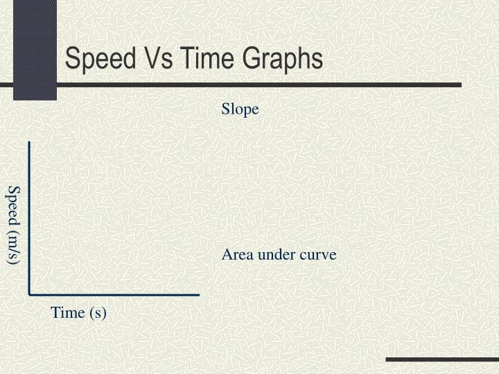 Speed Vs Time Graphs