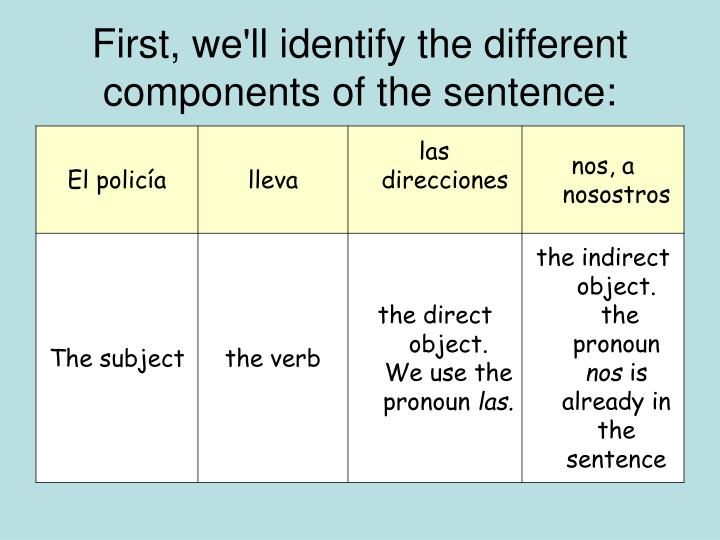 First, we'll identify the different components of the sentence: