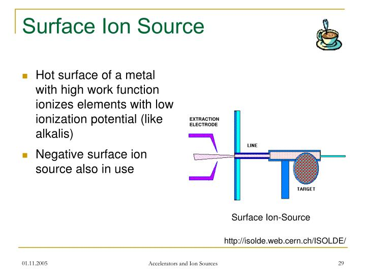 Surface Ion Source