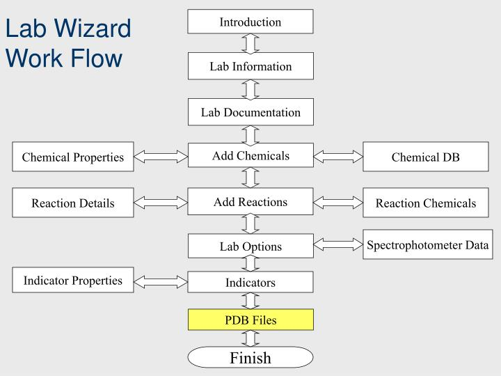 Lab Wizard Work Flow