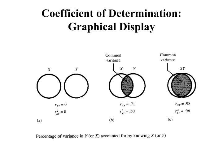 Coefficient of Determination: