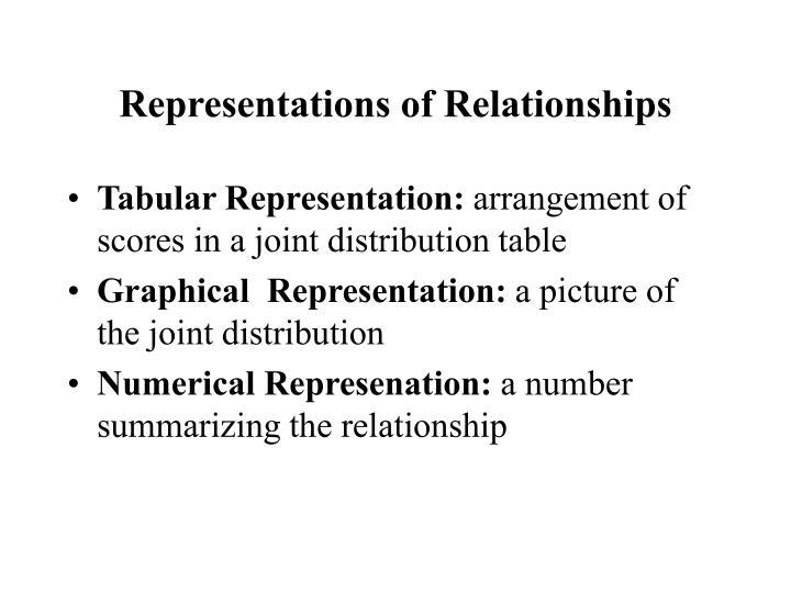 Representations of Relationships