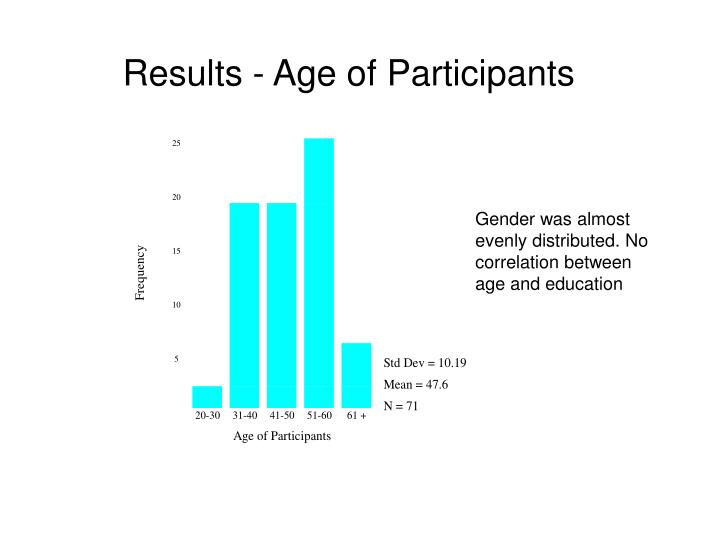 Results - Age of Participants