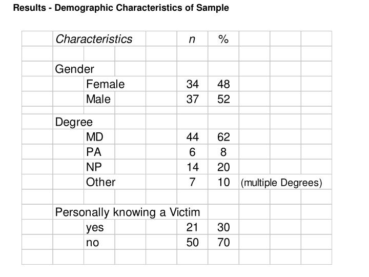 Results - Demographic Characteristics of Sample
