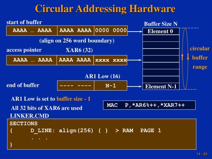 Circular Addressing Hardware