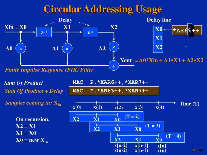 Circular Addressing Usage