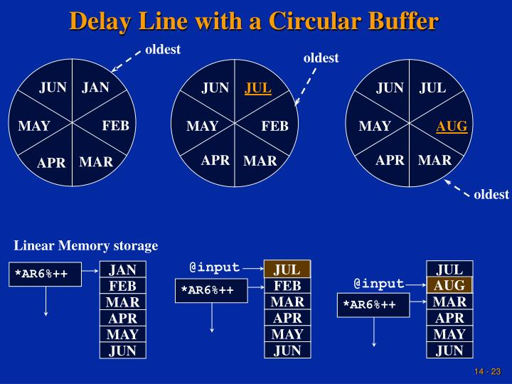 Delay Line with a Circular Buffer