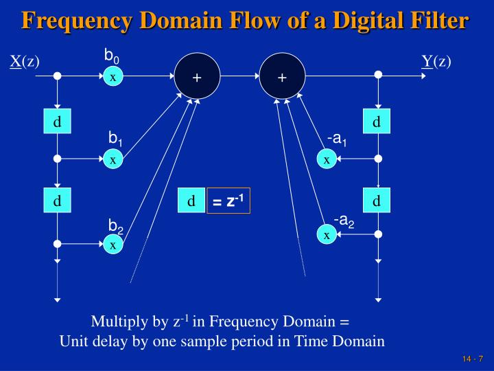 Frequency Domain Flow of a Digital Filter