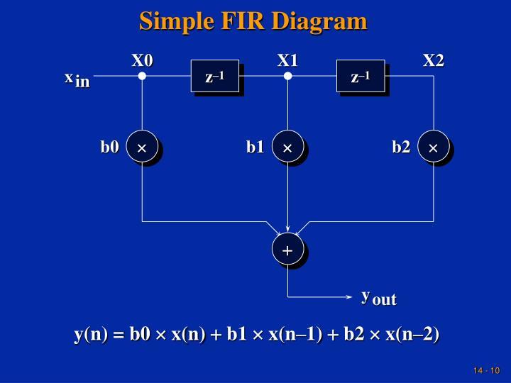 Simple FIR Diagram
