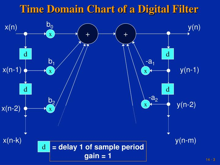 Time domain chart of a digital filter