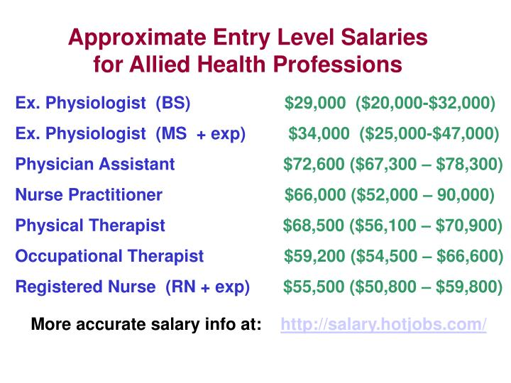 Approximate Entry Level Salaries for Allied Health Professions