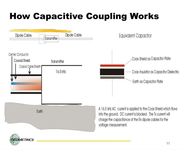 How Capacitive Coupling Works