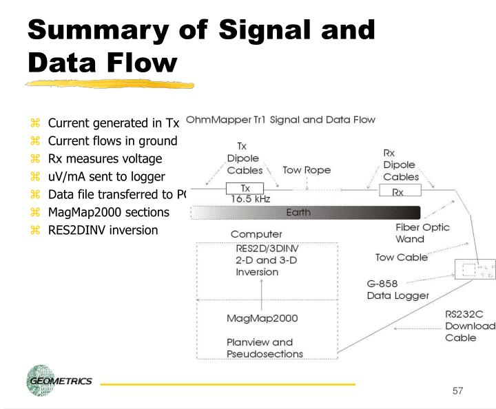 Summary of Signal and Data Flow