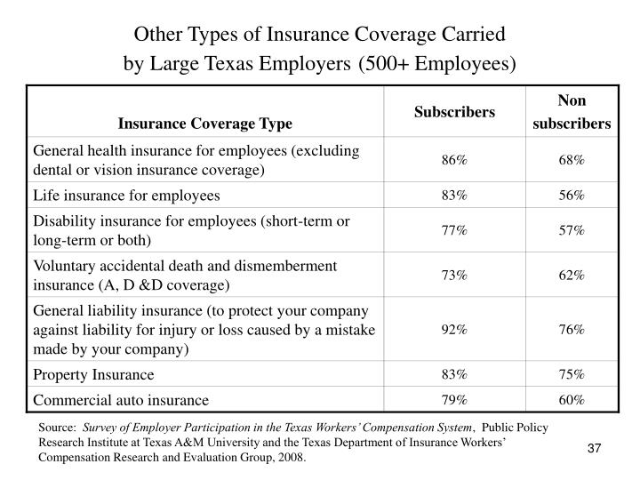 Other Types of Insurance Coverage Carried