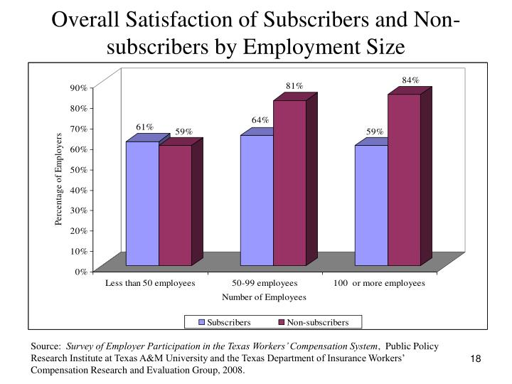 Overall Satisfaction of Subscribers and Non-subscribers by Employment Size