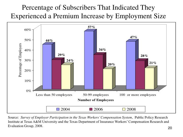 Percentage of Subscribers That Indicated They Experienced a Premium Increase by Employment Size