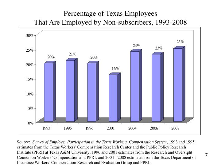 Percentage of Texas Employees