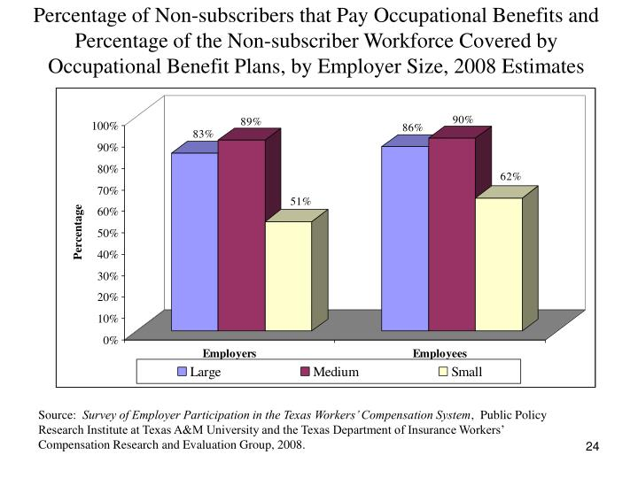Percentage of Non-subscribers that Pay Occupational Benefits and Percentage of the Non-subscriber Workforce Covered by Occupational Benefit Plans, by Employer Size, 2008 Estimates