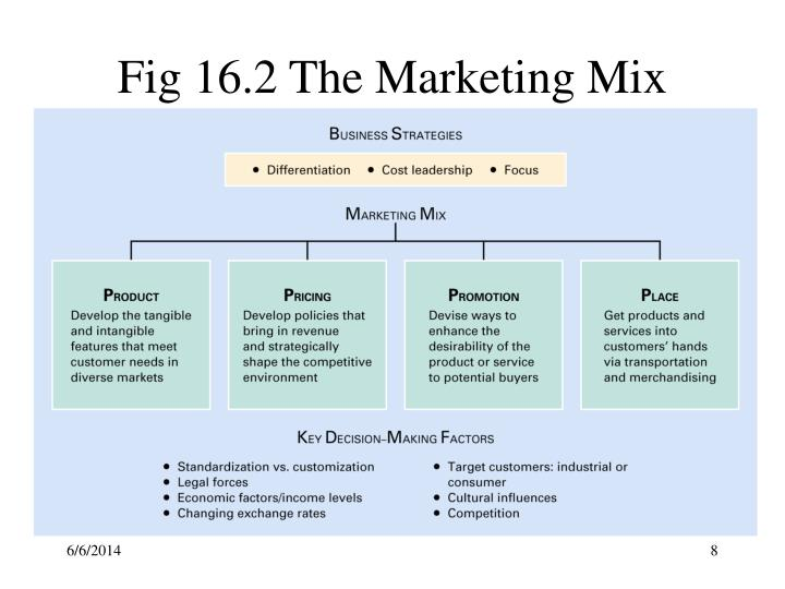 Fig 16.2 The Marketing Mix