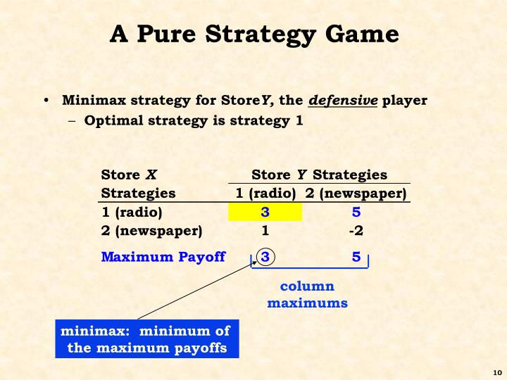 A Pure Strategy Game