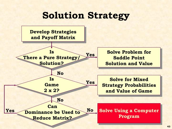 Solution Strategy