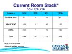 current room stock gcm cyb lyb