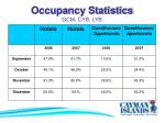 occupancy statistics gcm cyb lyb