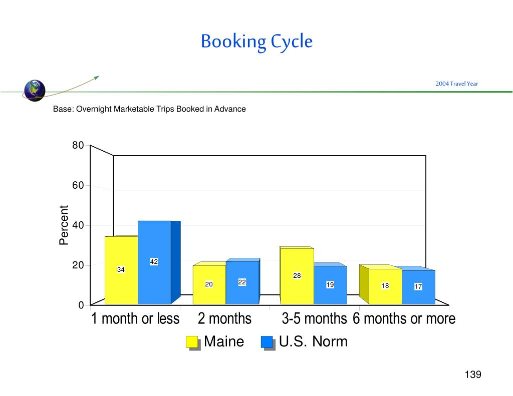 Booking Cycle