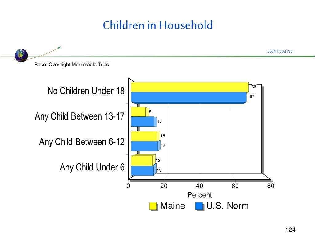 Children in Household